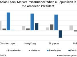 Asian Stocks And GOP Elections