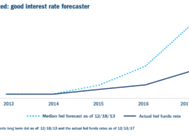 Help Wanted: A Good Interest Rate Forecaster