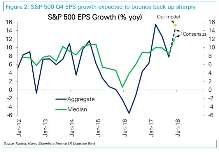 q4 2017 earnings season