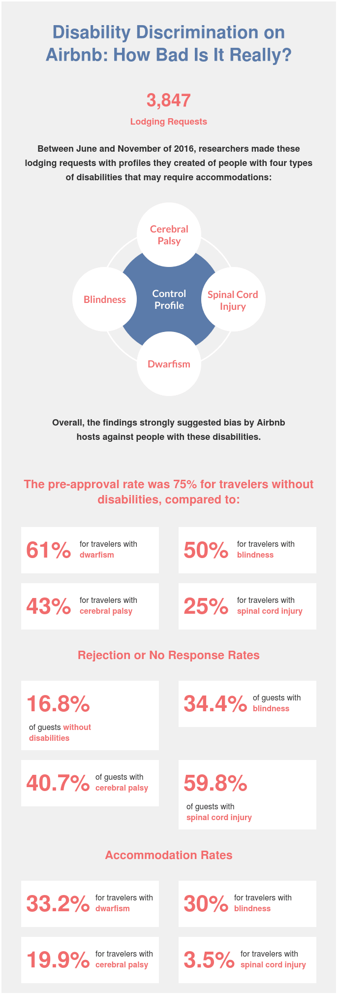 79% Of Hosts On Airbnb Discriminate Against The Disabled