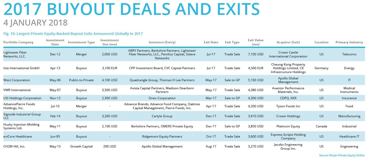 Buyout Deal Activity