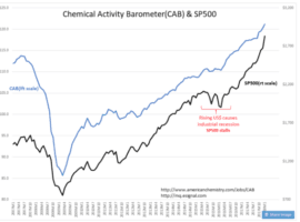 Chemical Activity At A New Record , Equity Markets To Follow?