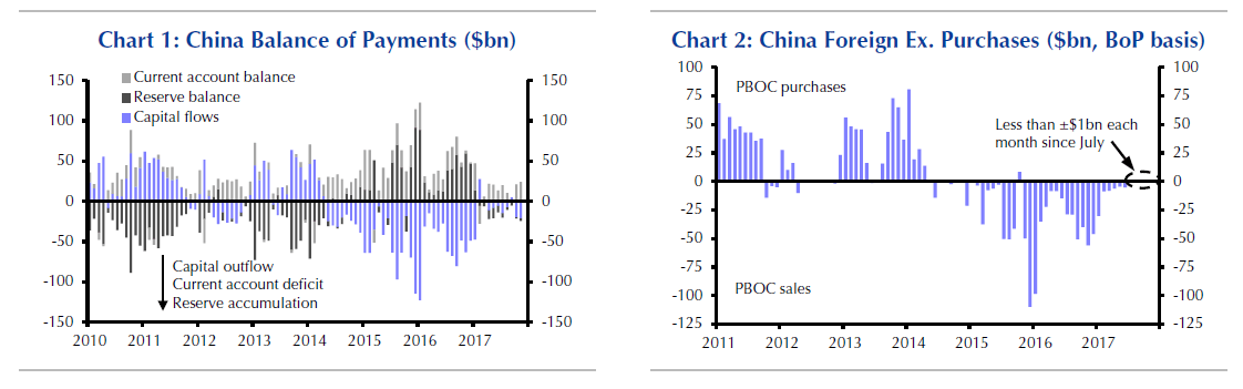 Chinese debt purchases