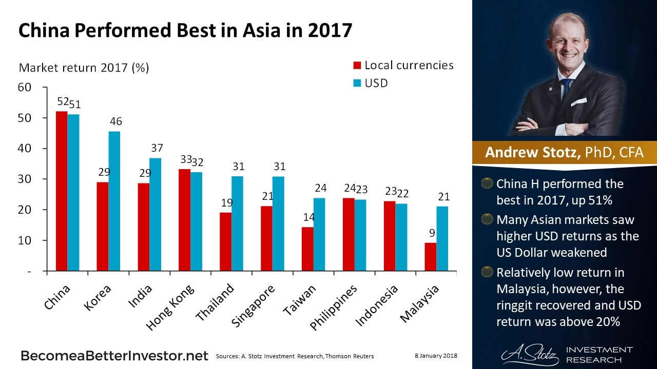 China Performed Best in Asia