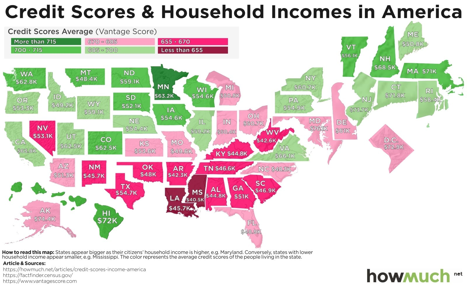 Credit Scores Household Income