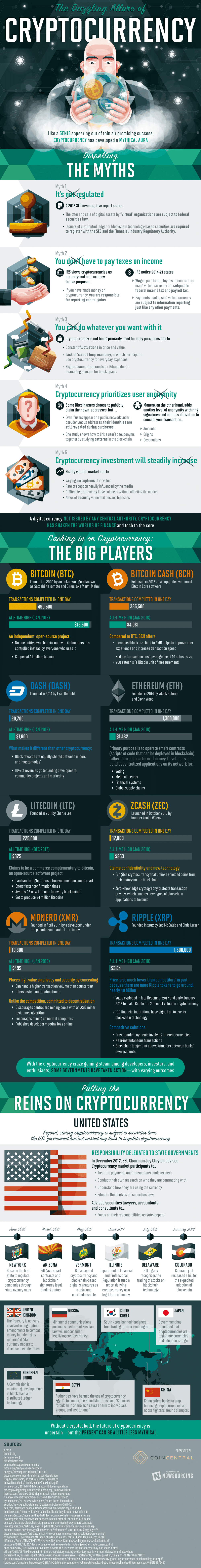 Common Cryptocurrency Myths Debunked [Infographic]