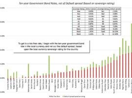 Aswath Damodaran – Misconception 1: Governments are Default Free (when they borrow in the local currencies)