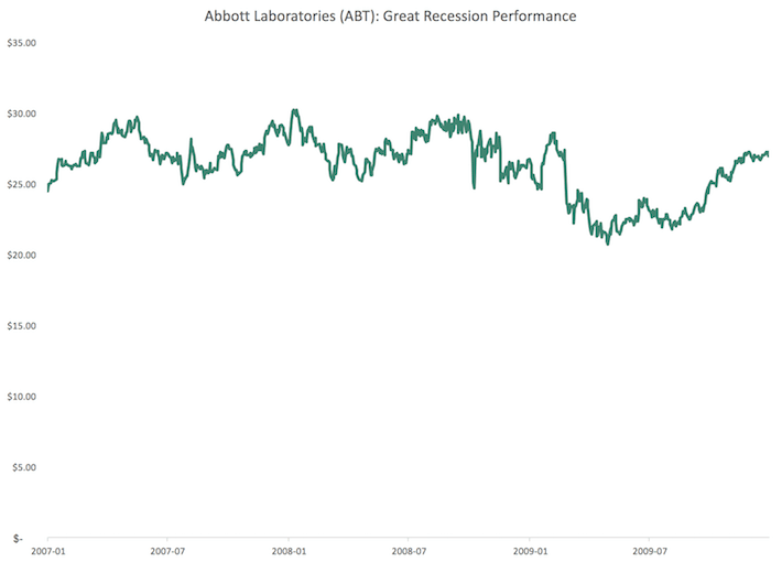 The Performance Of Every Dividend Aristocrat During The