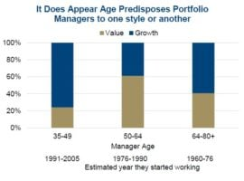 Growth vs Value And Your Age