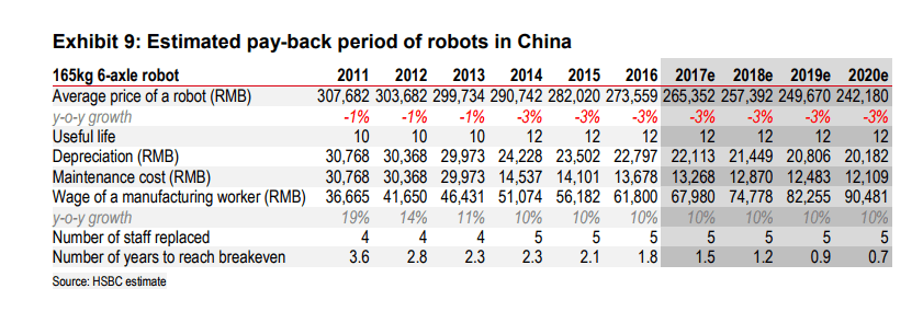 Manufacturing Automation - The Chinese Robots Are Taking Over
