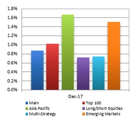 Hedge Funds 2017 Performance