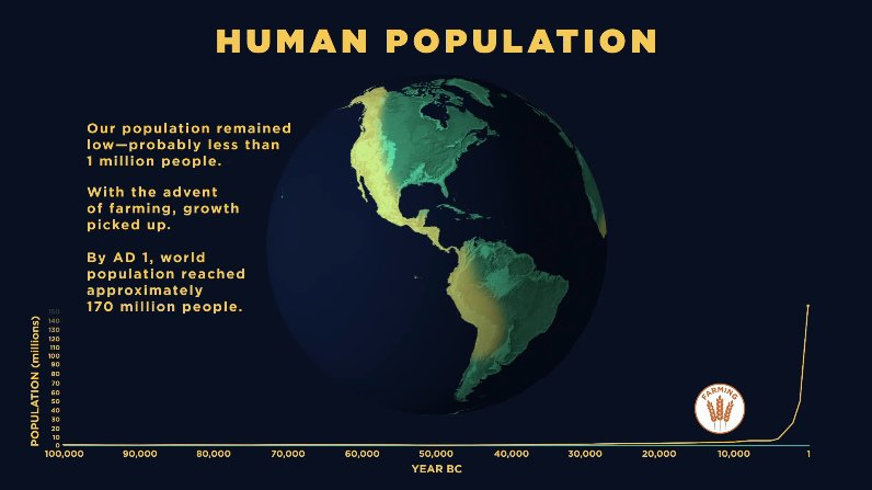 Human Population Growth Over All of History