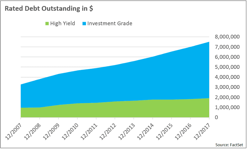 Investment Grade To High Yield