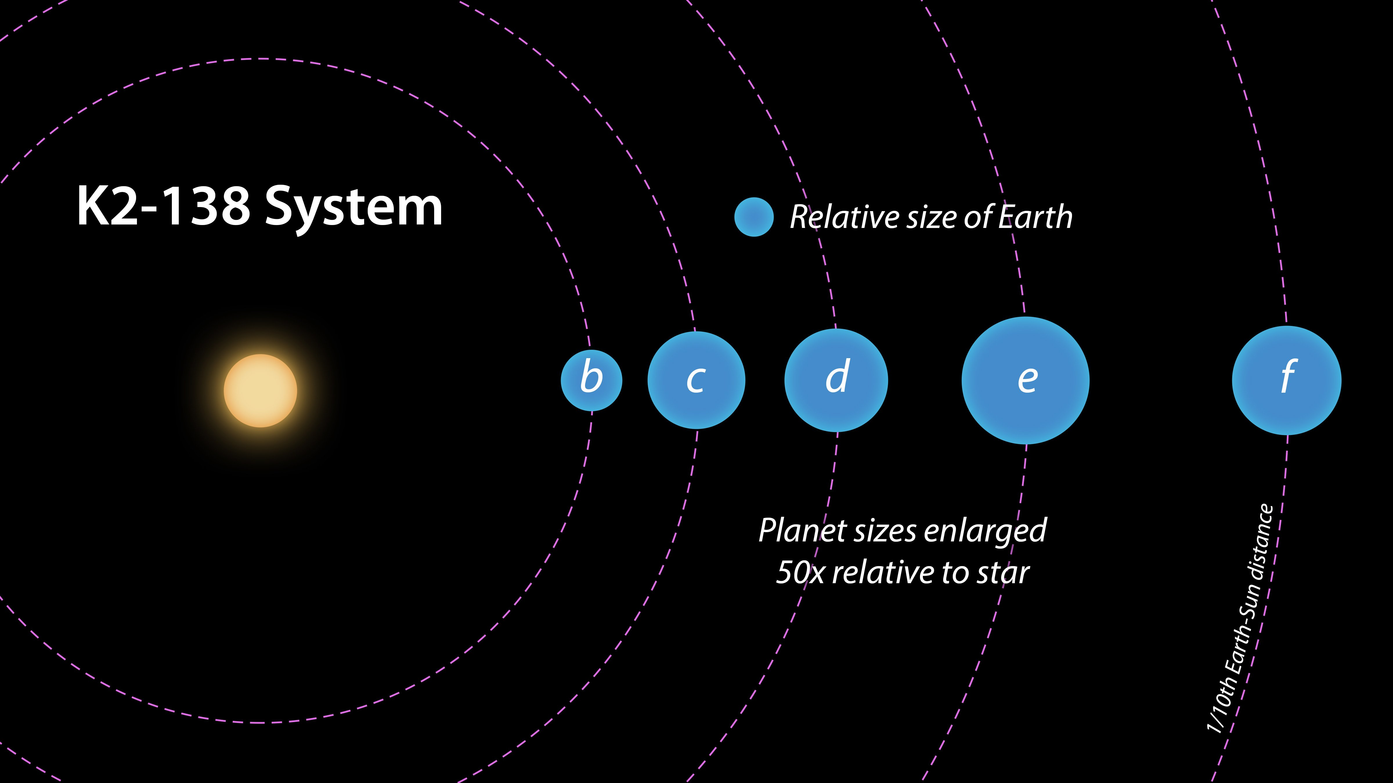 New Star System With Five Planets