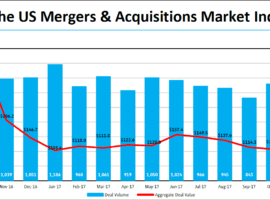 Merger Activity And Value Dips In December 2017