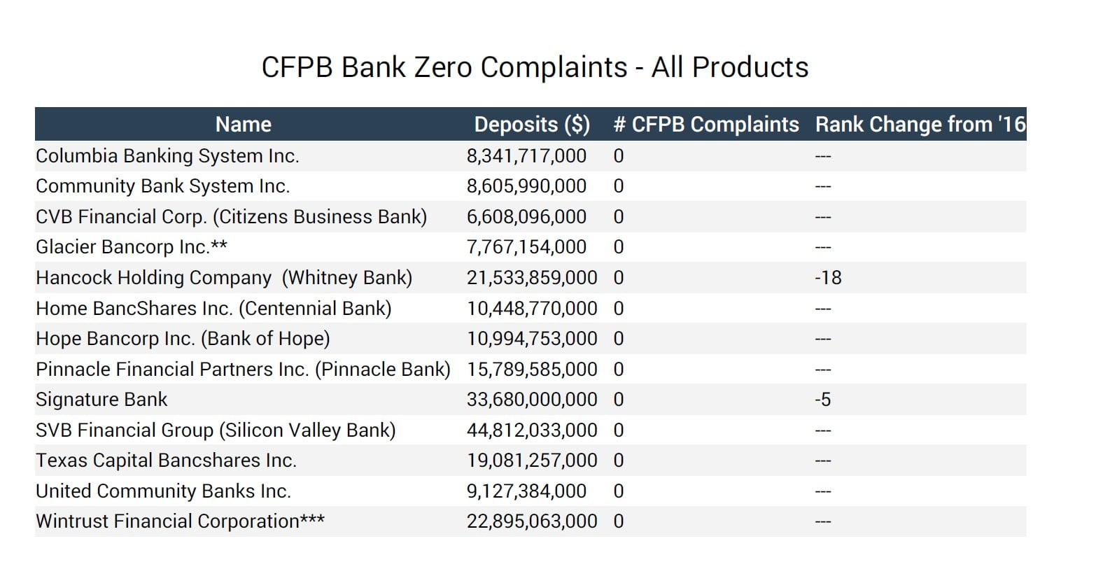 Most & Least CFPB Complaints In 2017