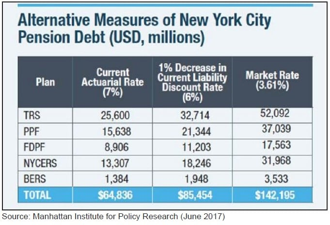 New York City Pension Funds