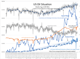 Oil Situation