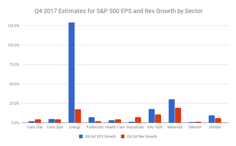 Q4 Earnings Season
