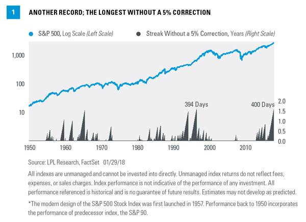 Records, Risk, And Returns