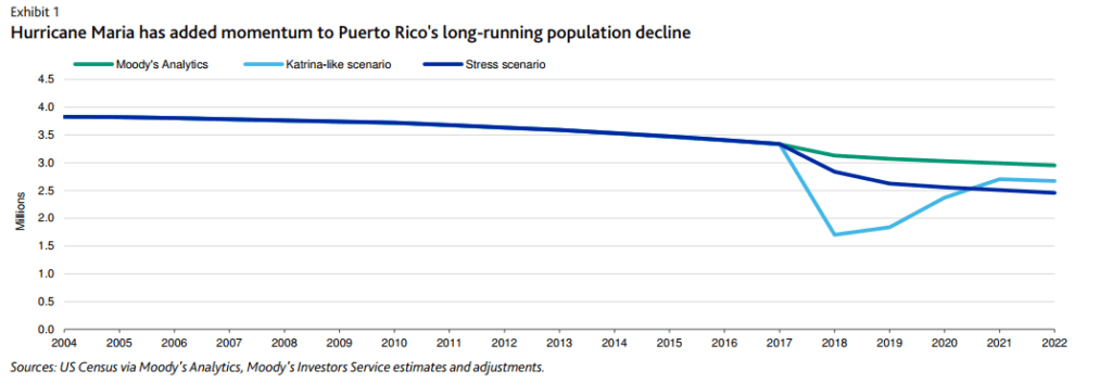 Puerto Rico's Recovery