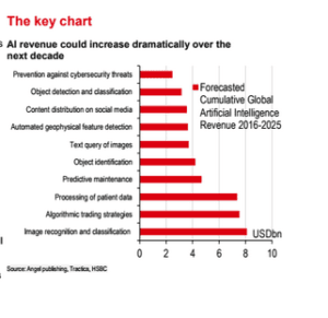 HSBC: Invest For Economic Stagnation And Lower For Longer