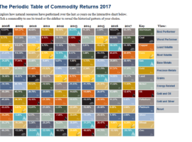 Periodic Table Of Commodity Returns For 2017 Updated, But What Is In Store For 2018?