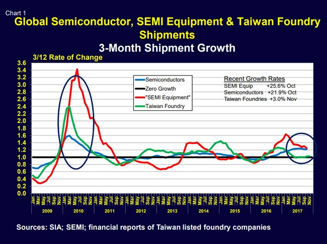 Semiconductor Equipment industry