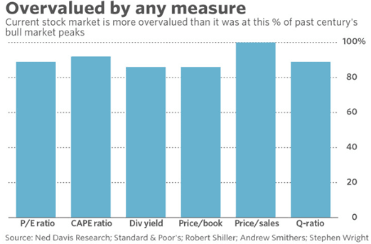 Stocks Definitely Overvalued