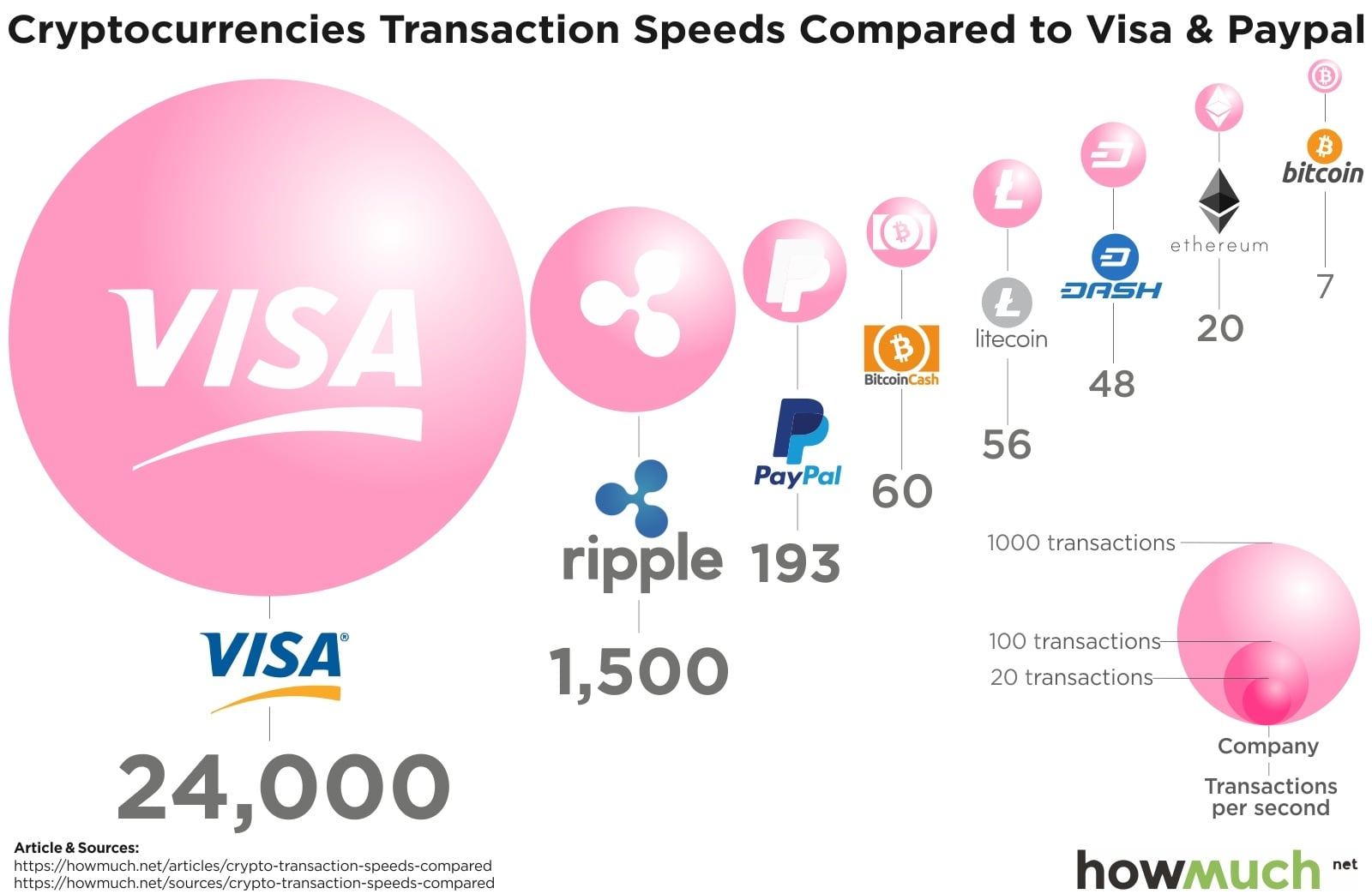 Transactions Speeds Cryptocurrencies