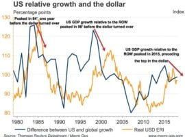 The Confounding USD