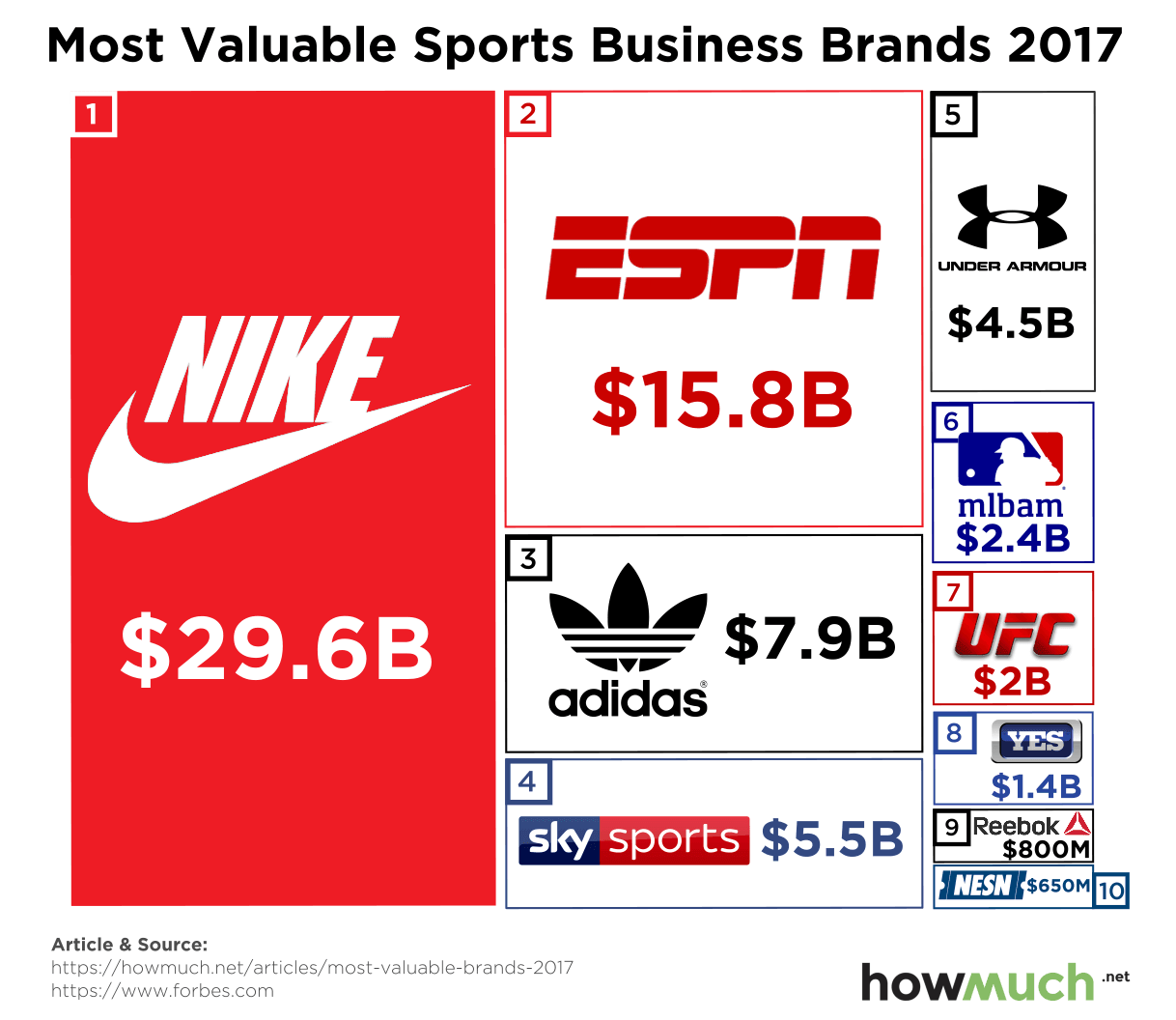 Valuable Sports Brands