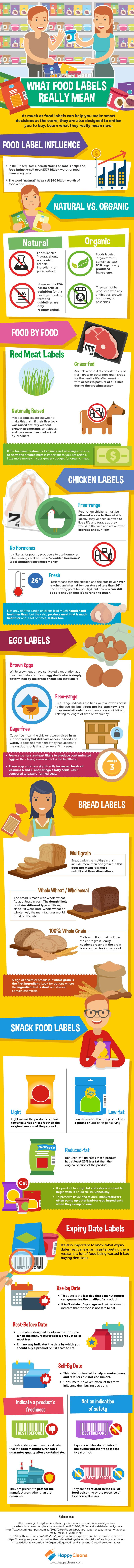 What Food Labels Really Mean IIG