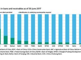 Chinese Banks – Implementing Basel Standards, All Okay Now?