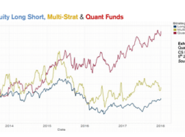 Consolidation in Hedge Funds Nudges Allocations
