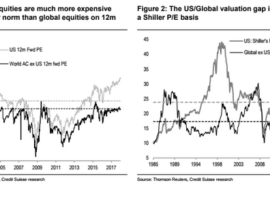 Ignore High PE Ratios And Look To ERP, Says Credit Suisse
