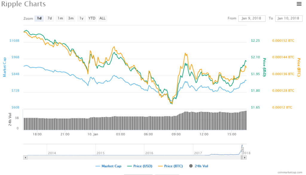 Ripple Price Chart Down