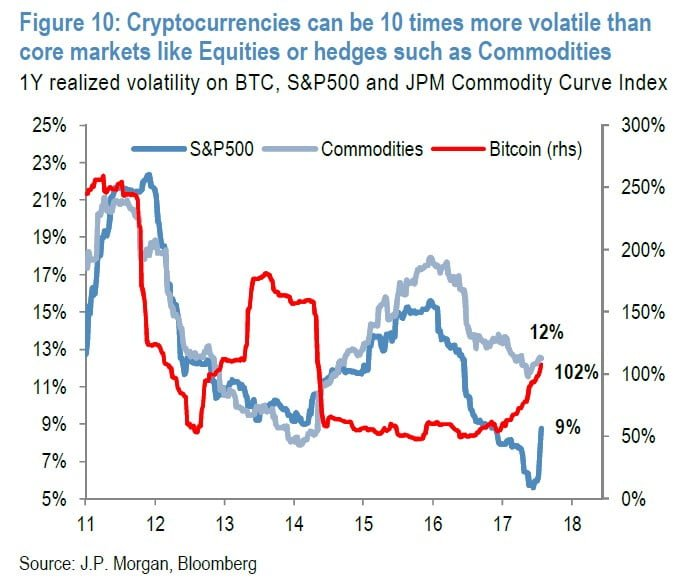 bitcoin correlation diversification