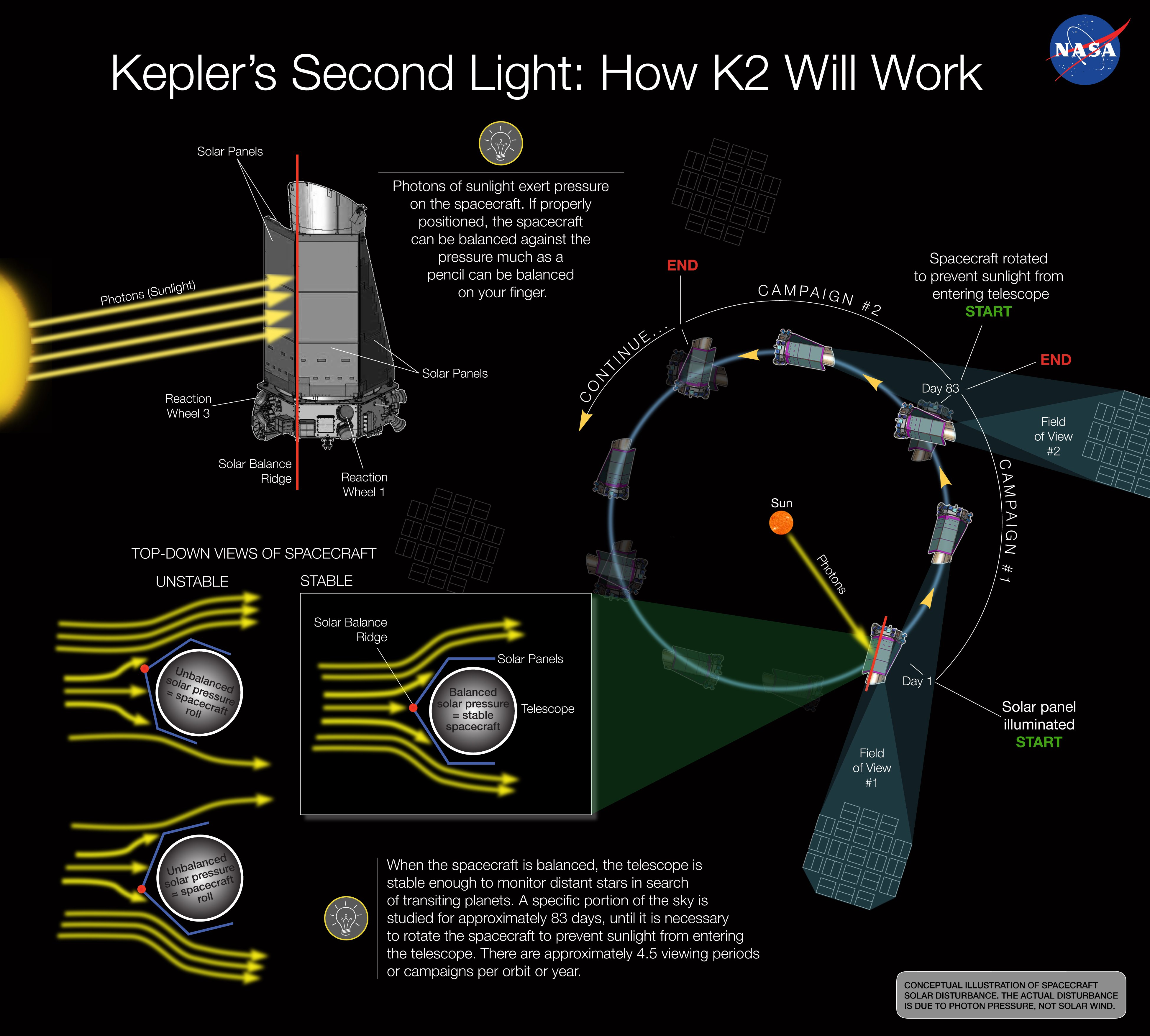 100 New Planets K2 Mission