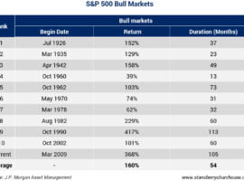 The Great Rotation From S&P500 To Emerging Markets?
