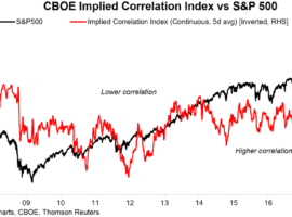 CBOE Correlation Index Saying To Buy S&P 500