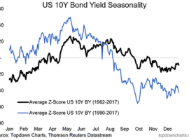 Bond Market Seasonality