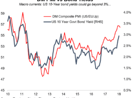 DM Manufacturing PMI And  10-Yr USTs