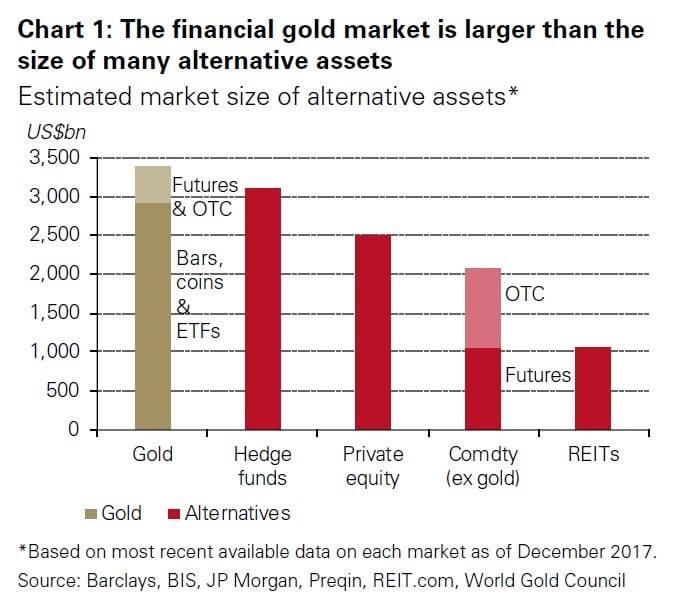 Alternatives With Gold