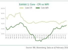 BNP Paribas Mutual Fund Update On Inflation