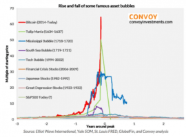 Using Recent Bubbles To Estimate A Bottom In Bitcoin