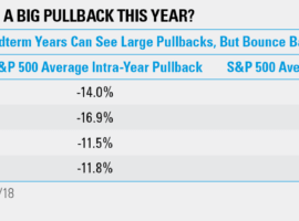 Why Midterm Years Can Slip Up Bull Markets – A Look At History