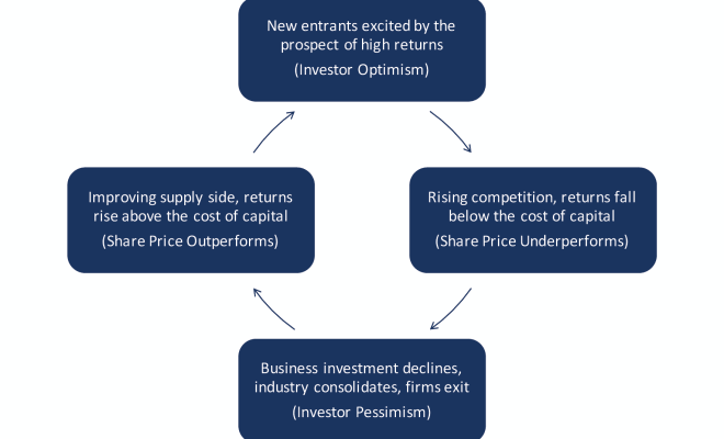 Capital Cycle Approach