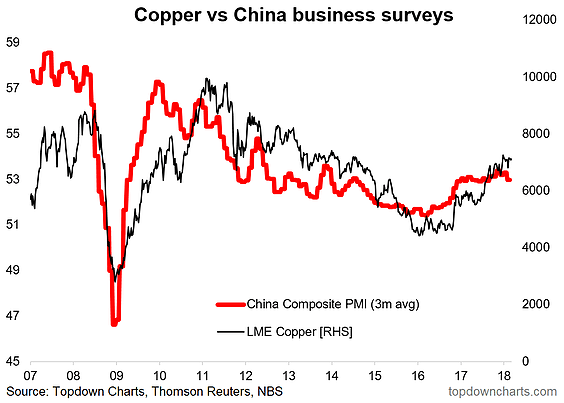 China PMI And Copper