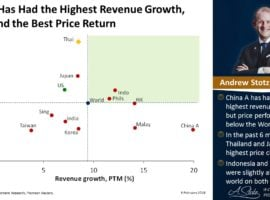 In Asia China Has Had The Highest Revenue Growth, Thailand The Best Price Return